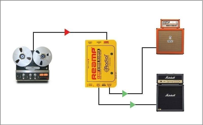 Radial Reamp Kit
